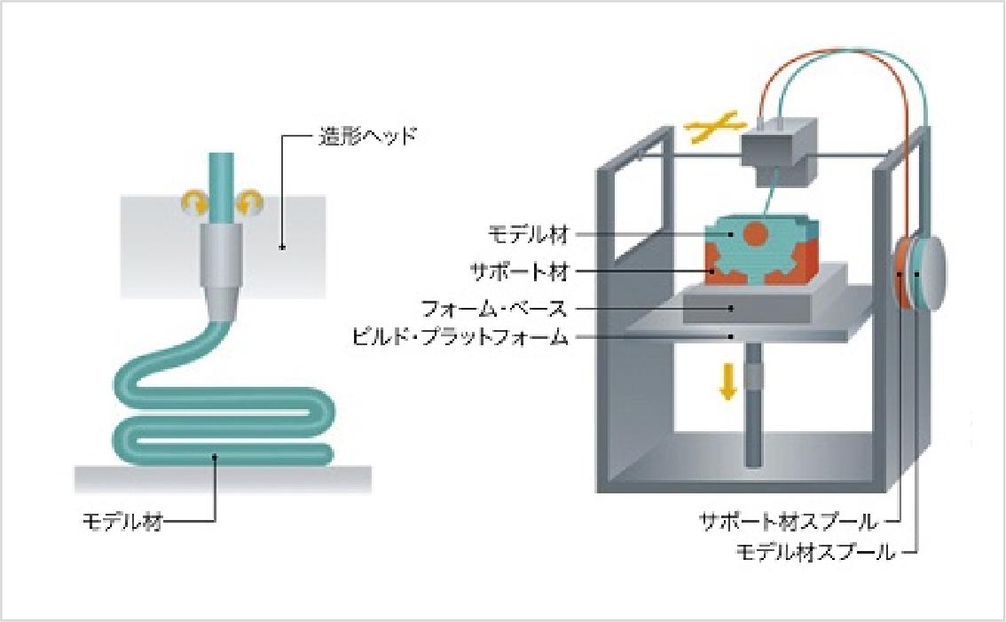 熱溶解積層方式(FDM法)