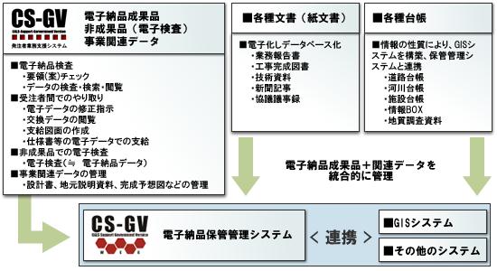 発注者業務支援システム『CS-GV』について